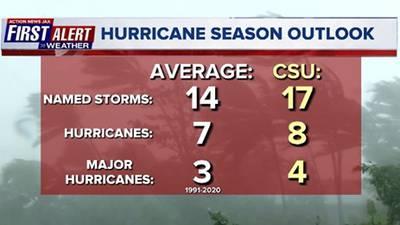 Forecasters project above average Atlantic hurricane season
