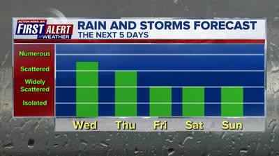 More midday showers and storms; hotter by end of week